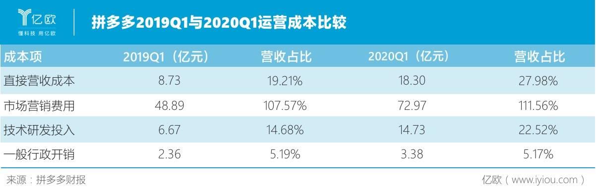 拼多多2020Q1运营成本比较.jpeg
