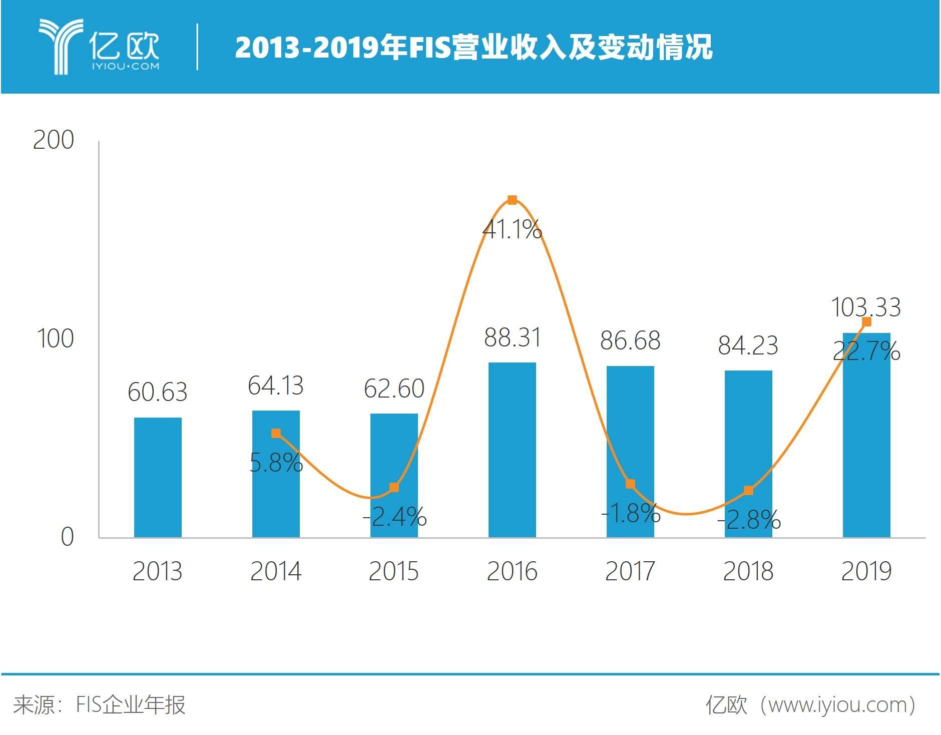 2013-2019年FIS营业收入及变动情况