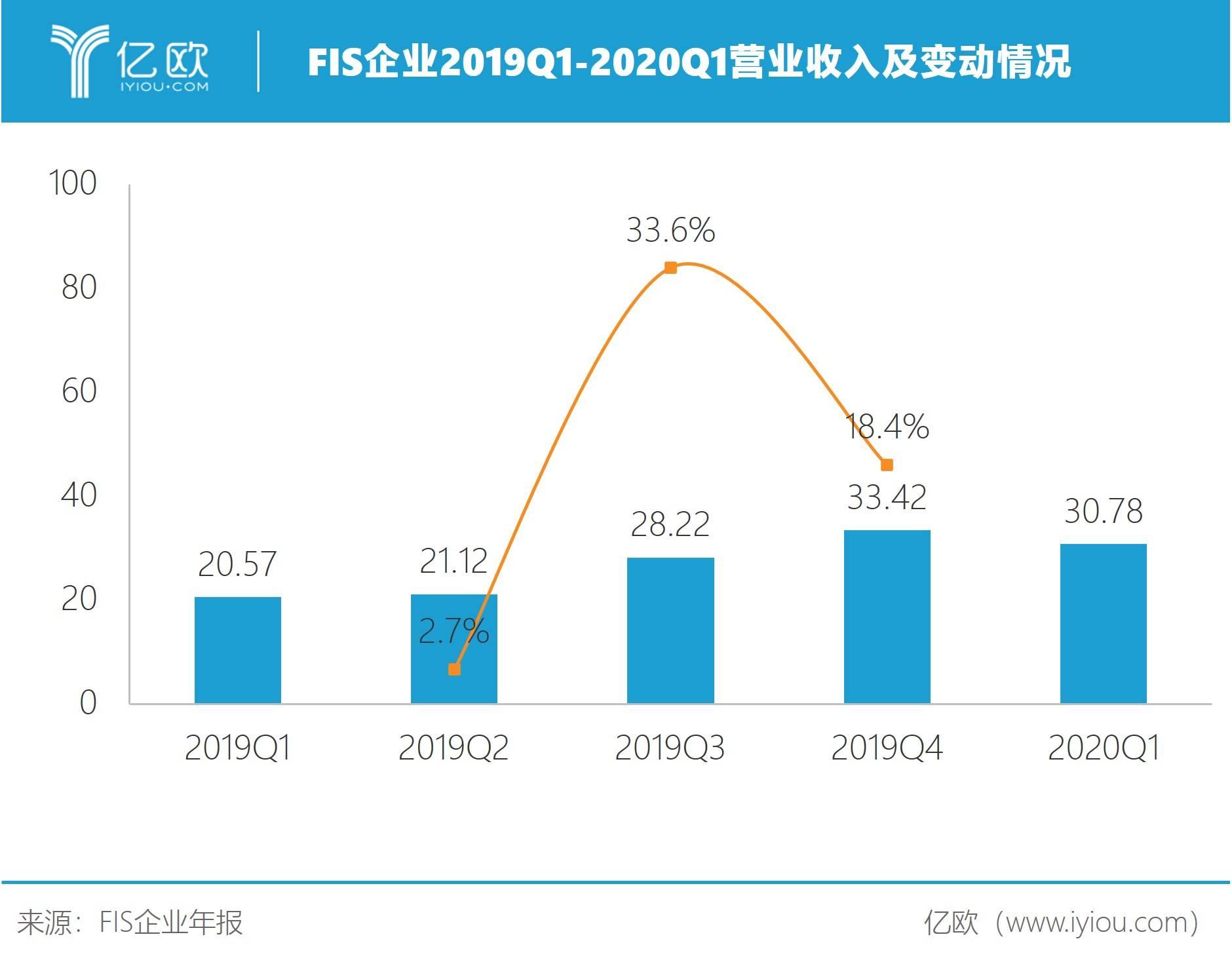 FIS企业2019Q1-2020Q1营业收入及变动情况