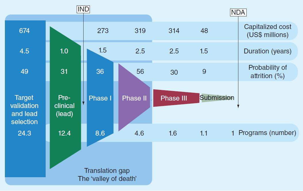 来源:Pharm. Bioprocess.,中康产业资本研究中心