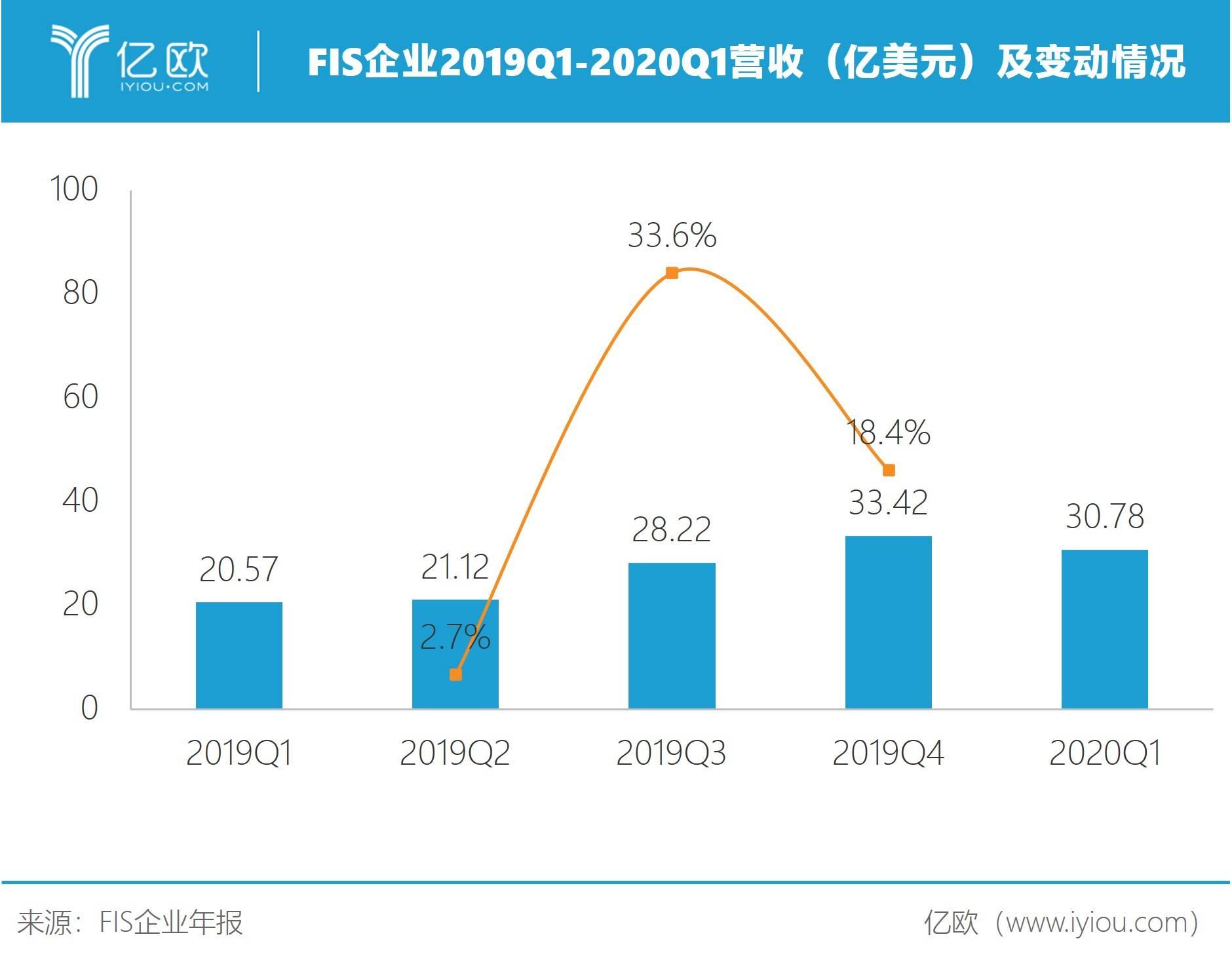 FIS企业2019Q1-2020Q1营收(亿美元)及转折情况