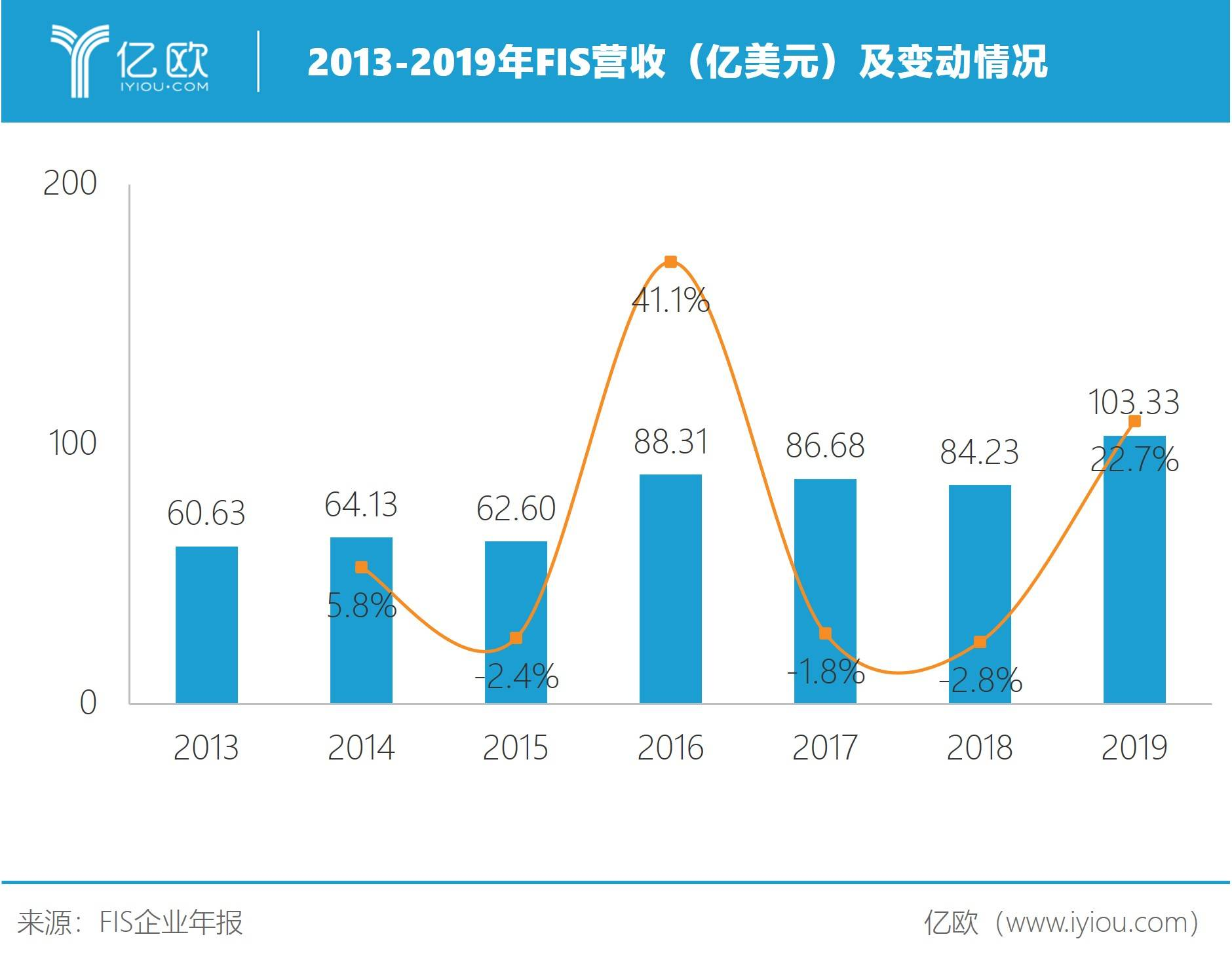 2013-2019年FIS营收(亿美元)及转折情况
