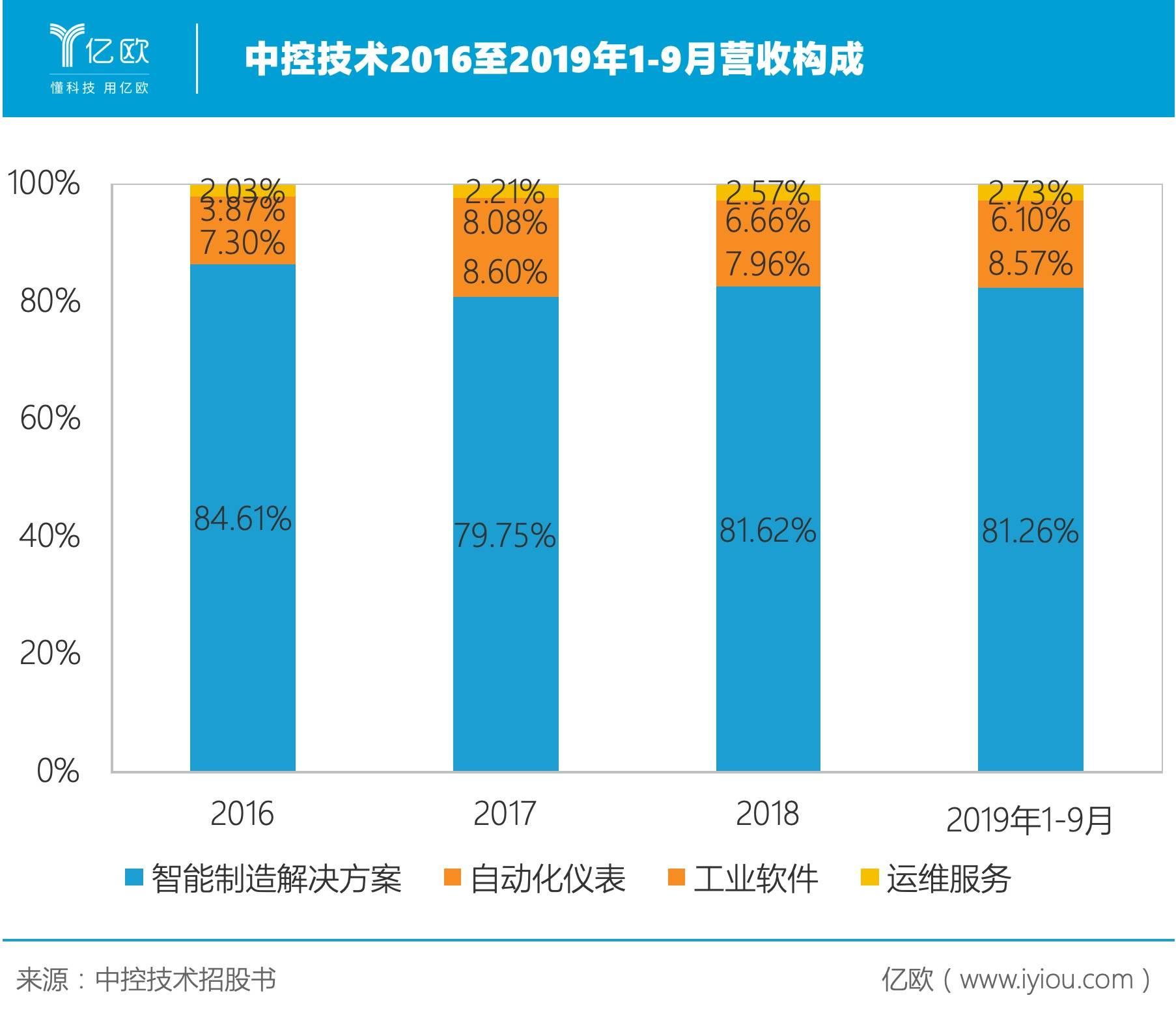 中控技术2016至2019年1-9月营收构成.jpeg