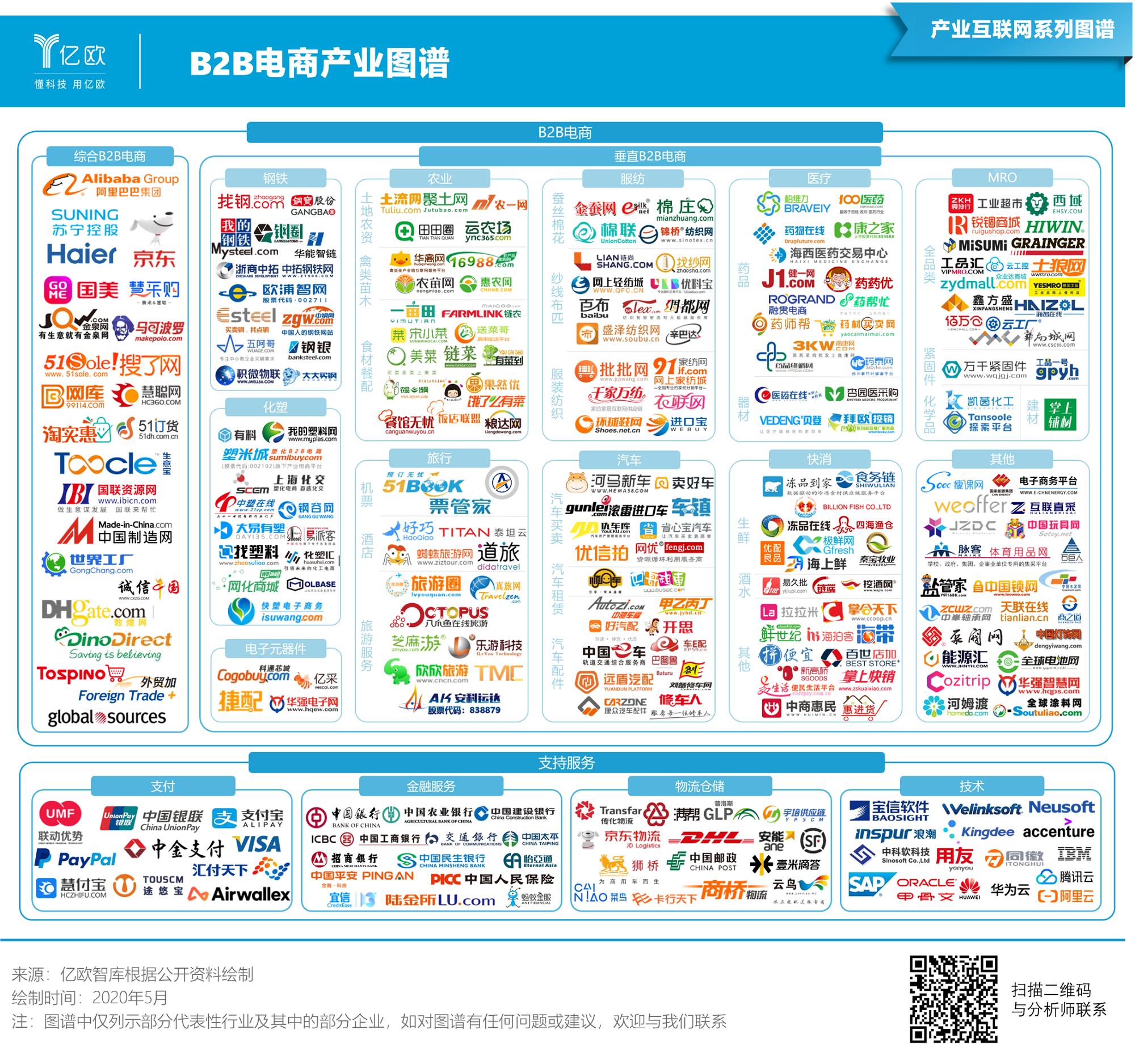 亿欧智库:B2B电商产业图谱