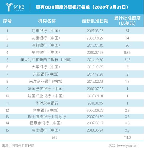 具有QDII额度外资银行名单(2020年3月31日)