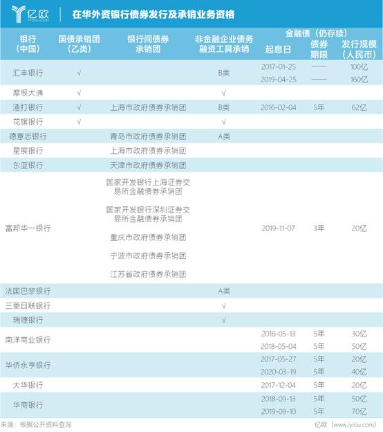 在华外资银行债券发行及承销业务资格