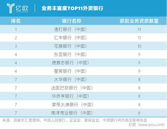 业务丰富度TOP11外资银行
