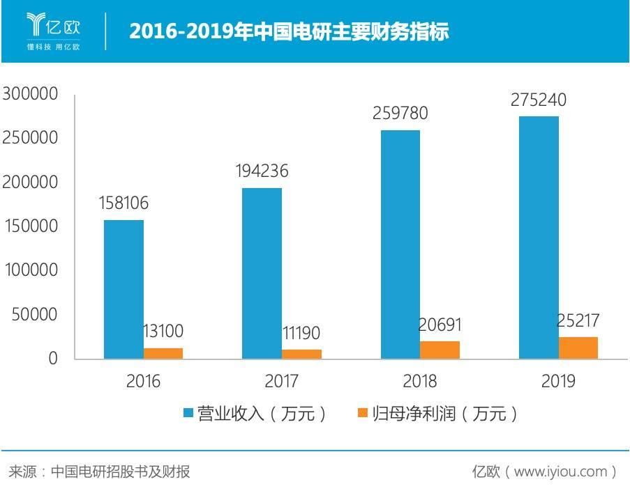 2016-2019年中国电研主要财务指标