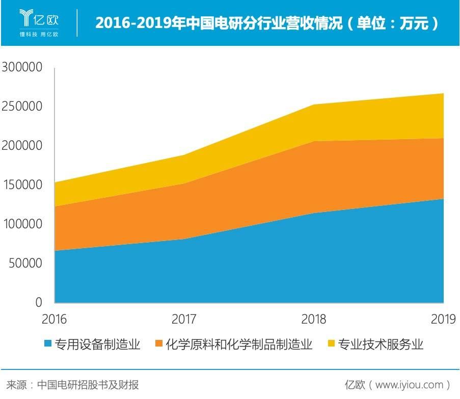 2016-2019年中国电研分走业营收情况