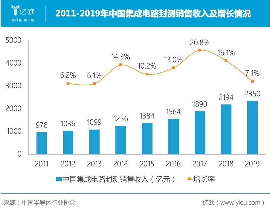 2011-2019年中国集成电路封测销售收入及增长情况