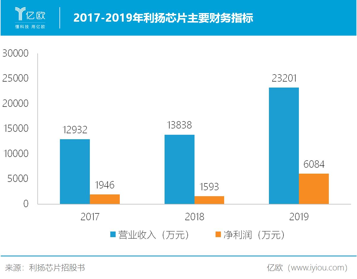 2017-2019年利扬芯片主要财务指标
