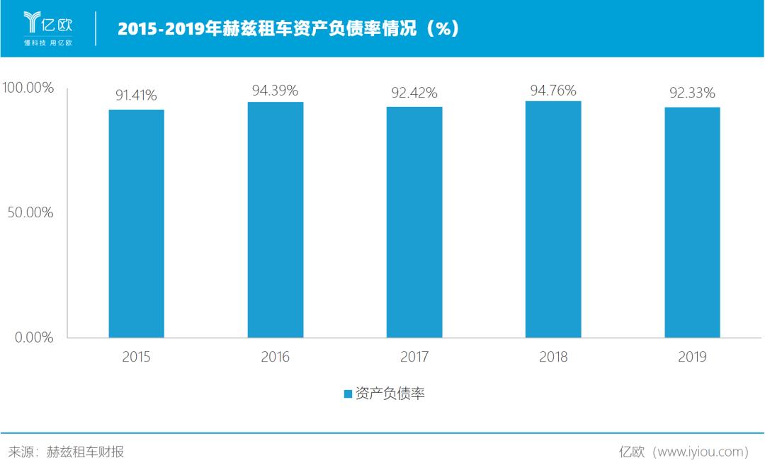 2015-2019年赫兹租车资产负债率情况(%)
