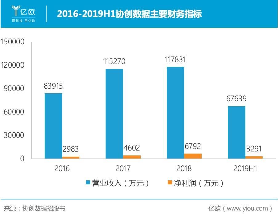 2016-2019H1协创数据主要财务指标