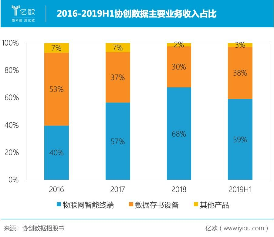 2016-2019H1协创数据主要业务收入占比