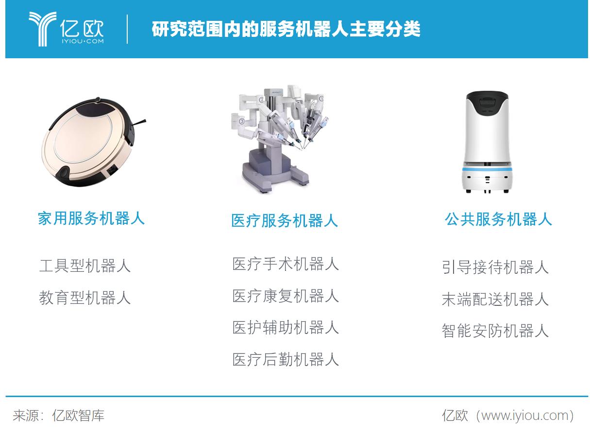 必赢亚州366net智库:研究范围内的服务机器人主要分类