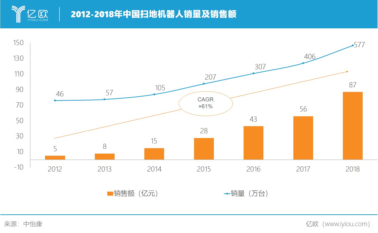 亿欧智库:2012-2018年中国等一位�ьI我��走出落日之森扫地机器人销量及销售额
