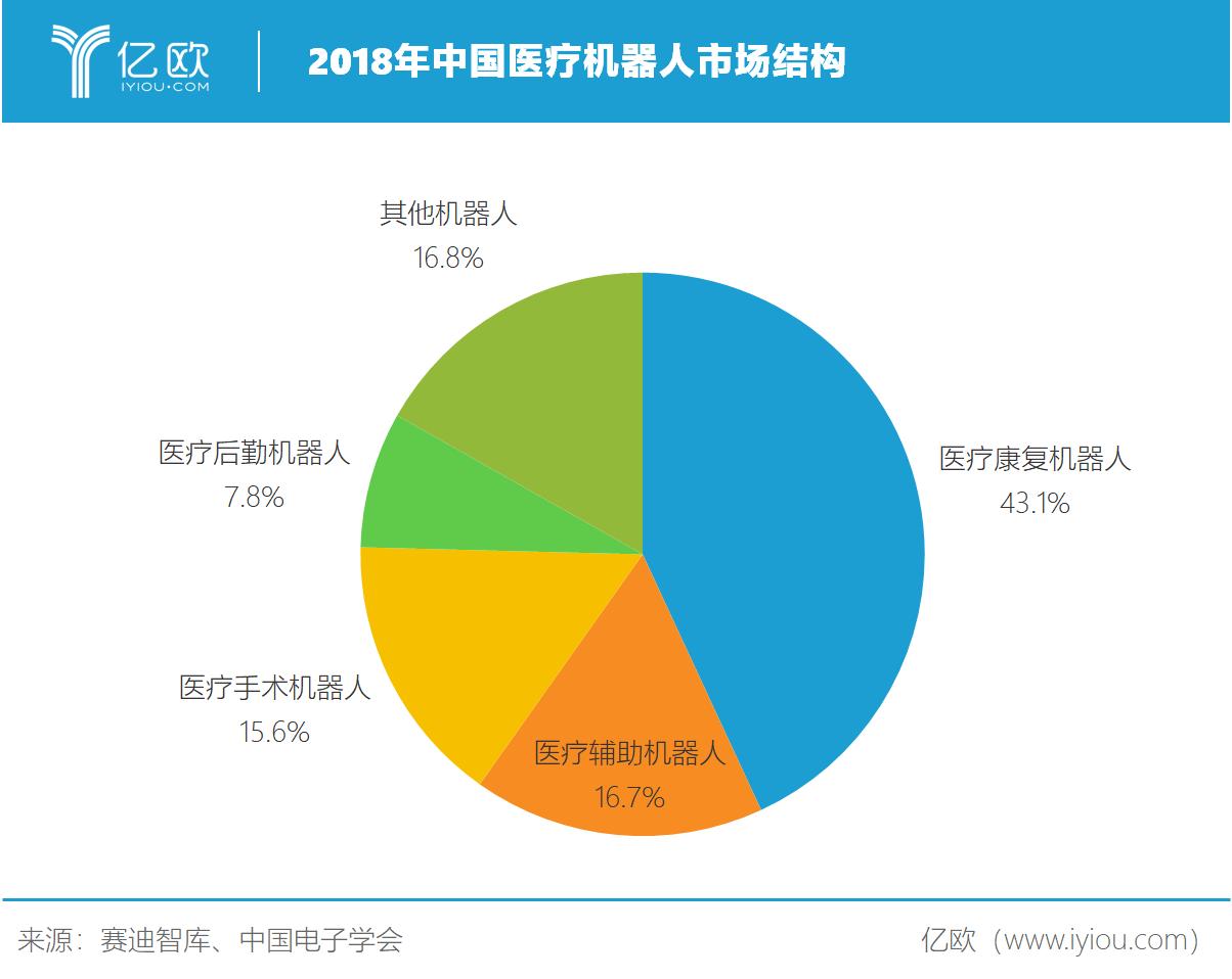 亿欧智库:2018年中国医疗机器人市场结构