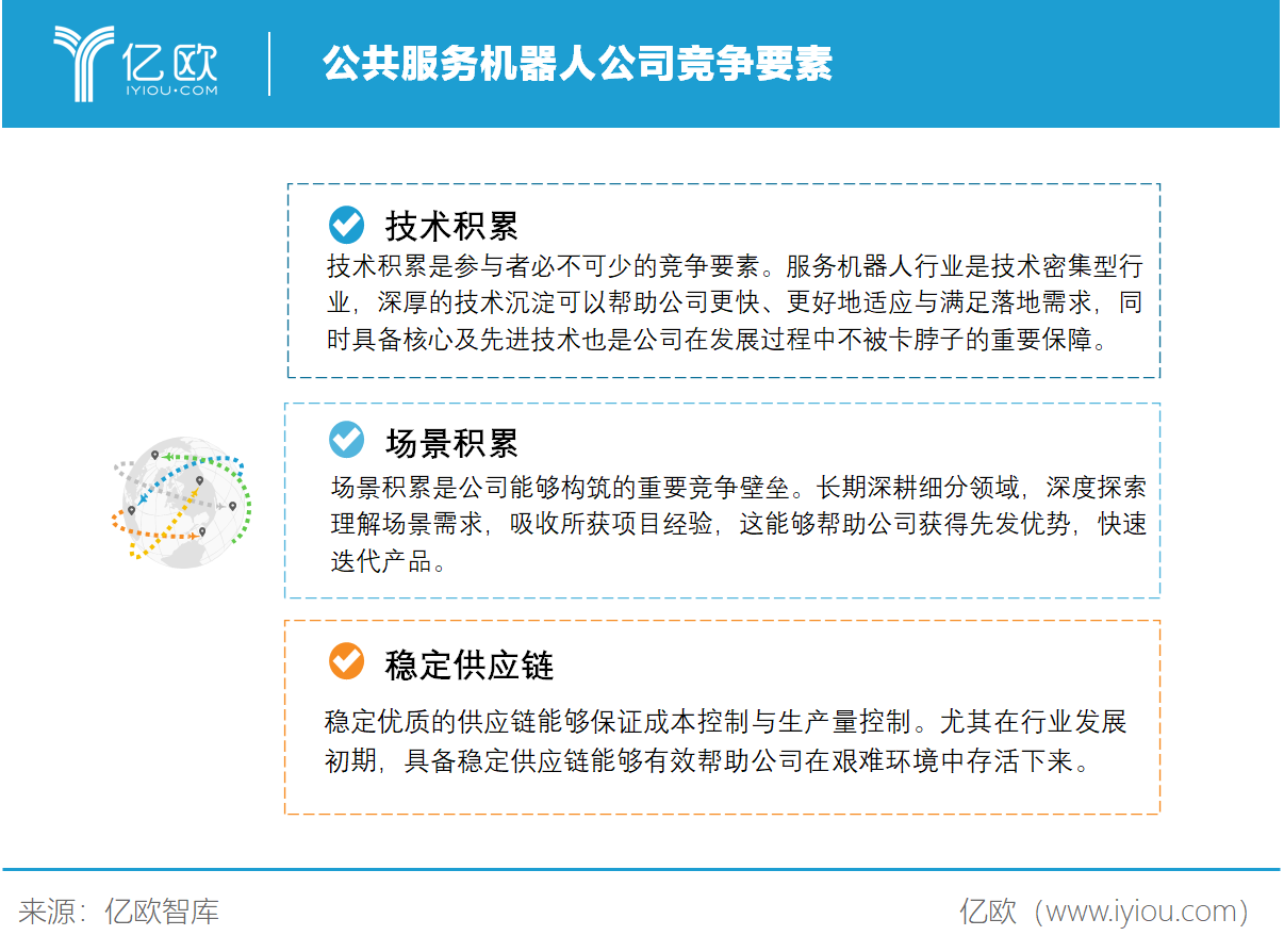亿欧智库:公共服务机 《重�x�υE》那一道道�γ⒃谒��X海中不�嚅W�F器人公司竞争要素