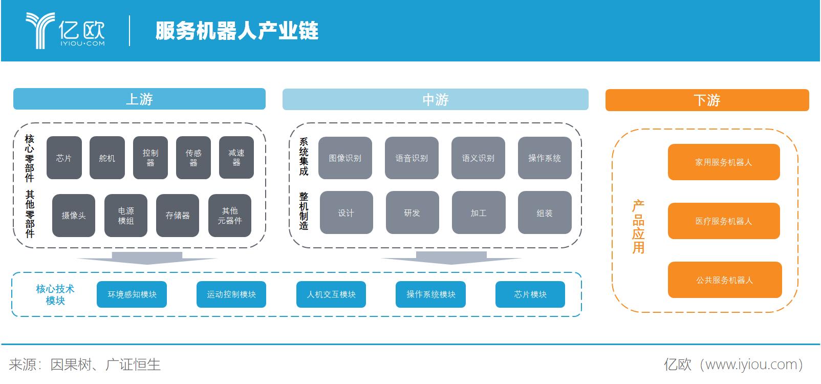 必赢亚州366net智库:服务机器人产业链