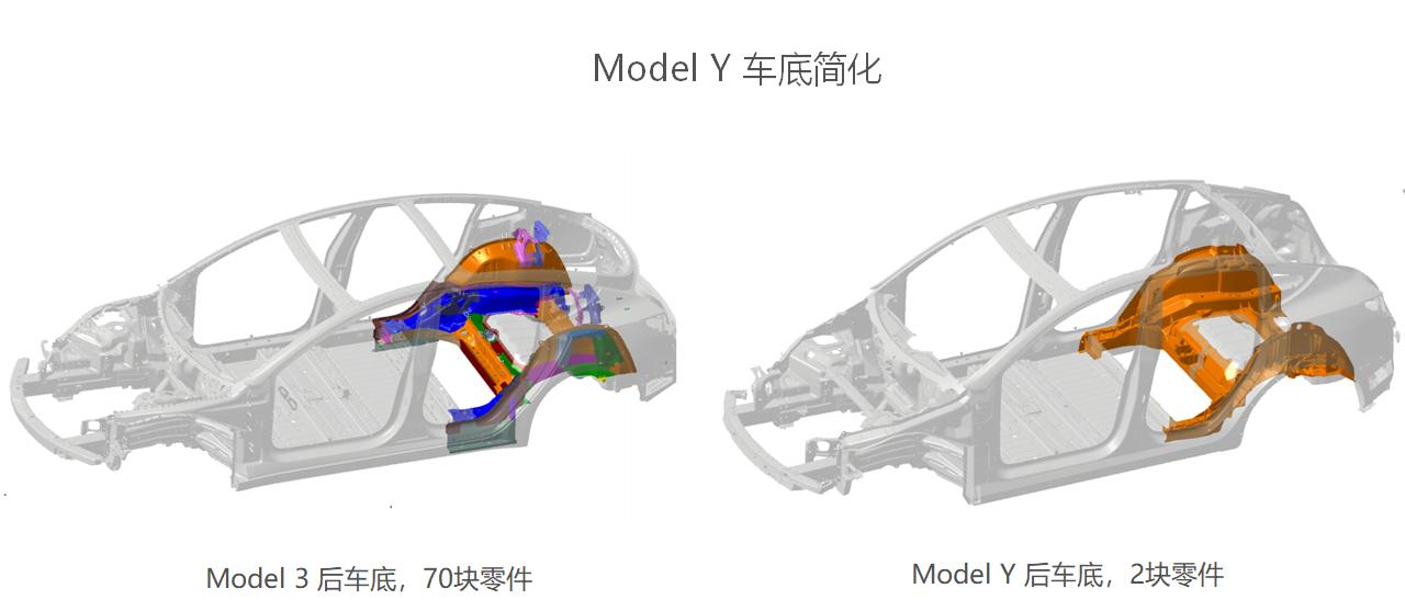 model Y车身改进处
