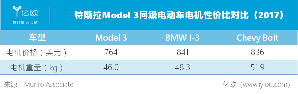 特斯拉Model 3同级电动车性价比对比(2017)