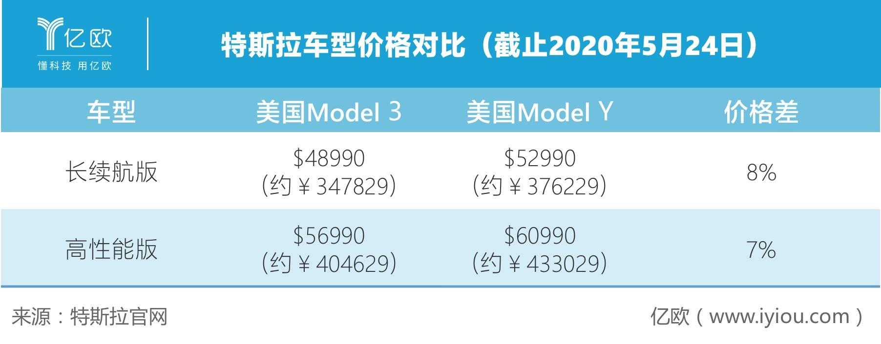 特斯拉车型价格对比(截止2020年5月24日)