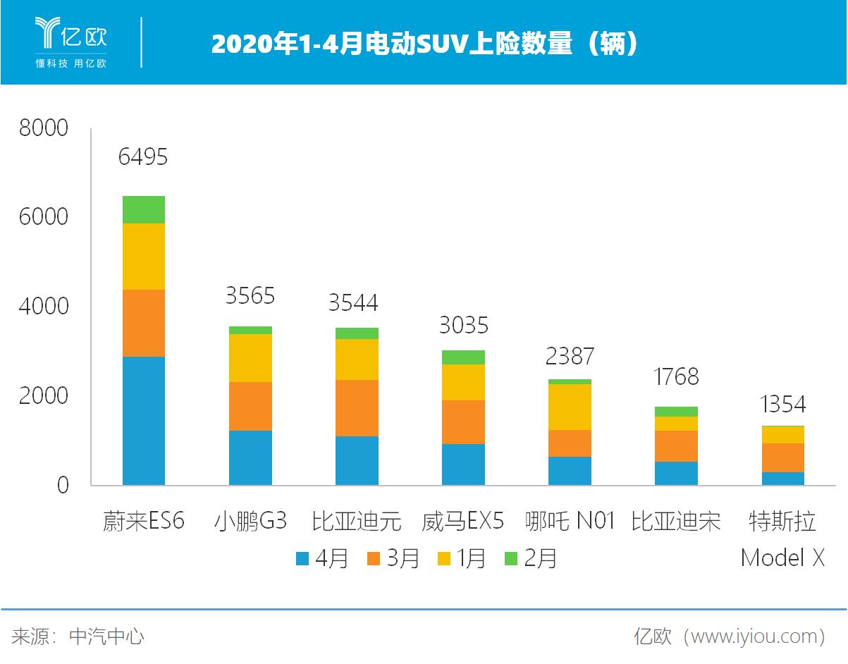 2020年1-4月电动SUV上险数量(辆)