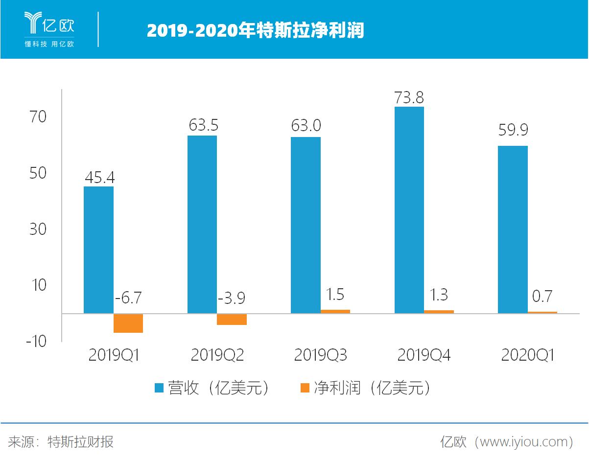 2019-2020特斯拉净利润