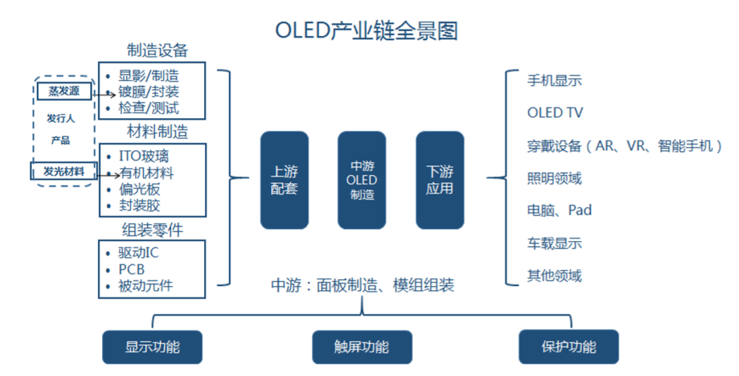 OLED产业链.PNG.PNG