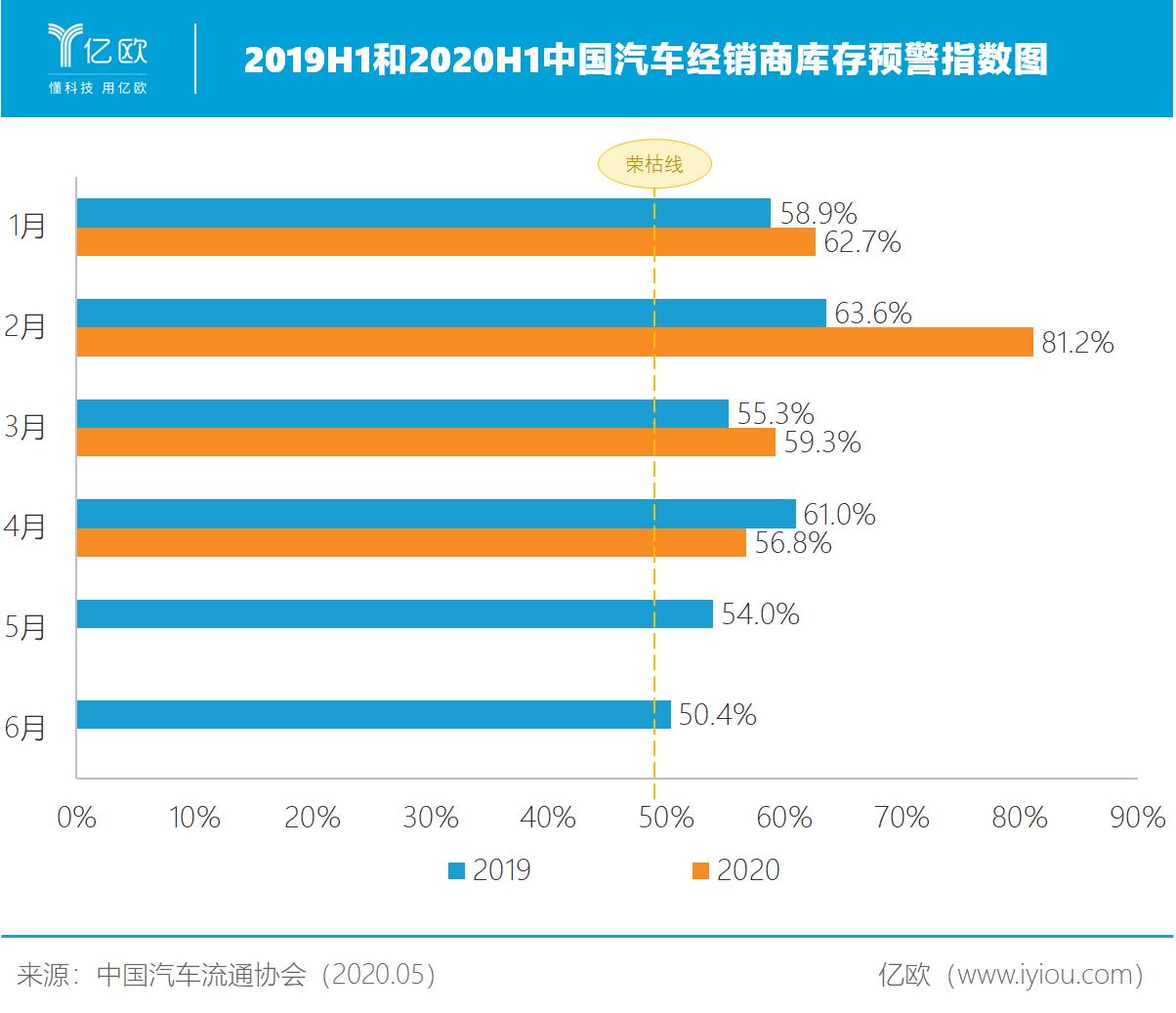 2019H1和2020H1中国汽车经销商库存预警指数图