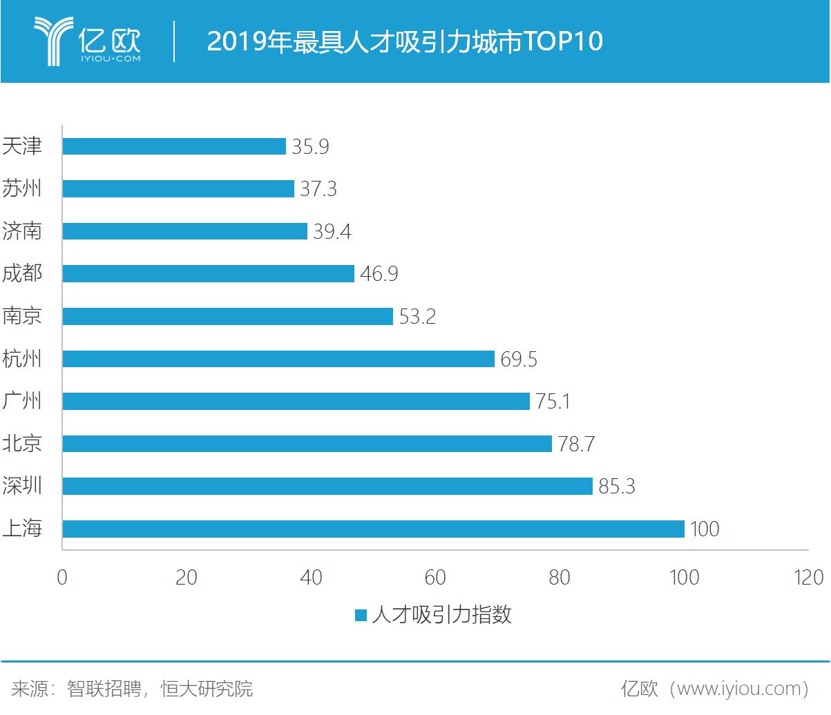 中国最具人才吸引力城市100强