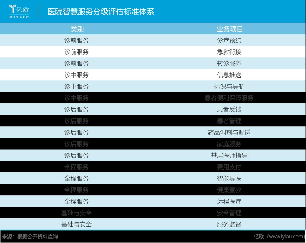 医院智慧服务分级评估标准体系.png