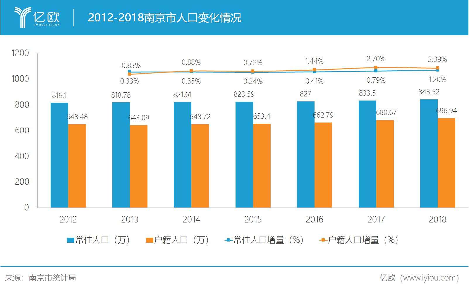 南京人口变化情况
