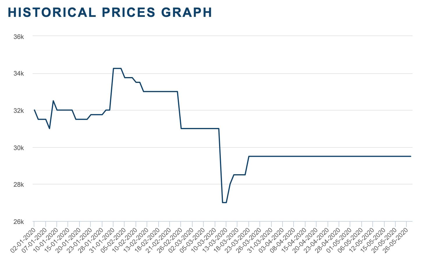 钴价变化图