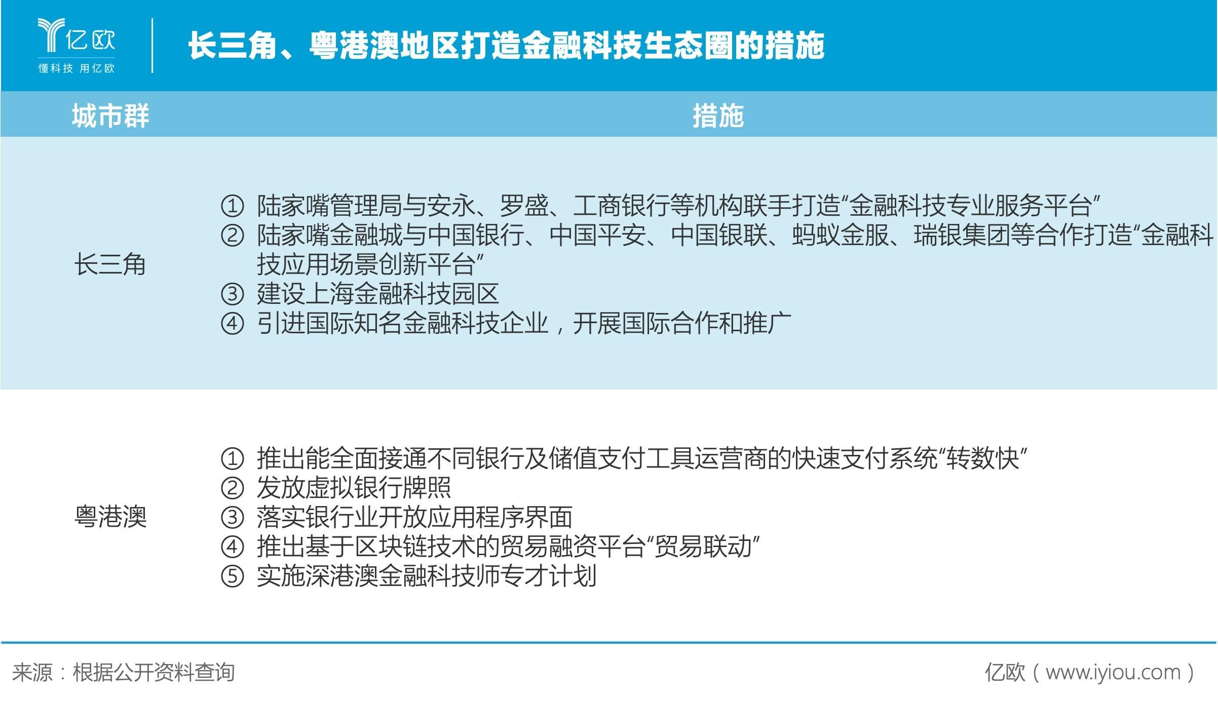 长三角、粤港澳地区打造金融科技生态圈的措施.jpeg