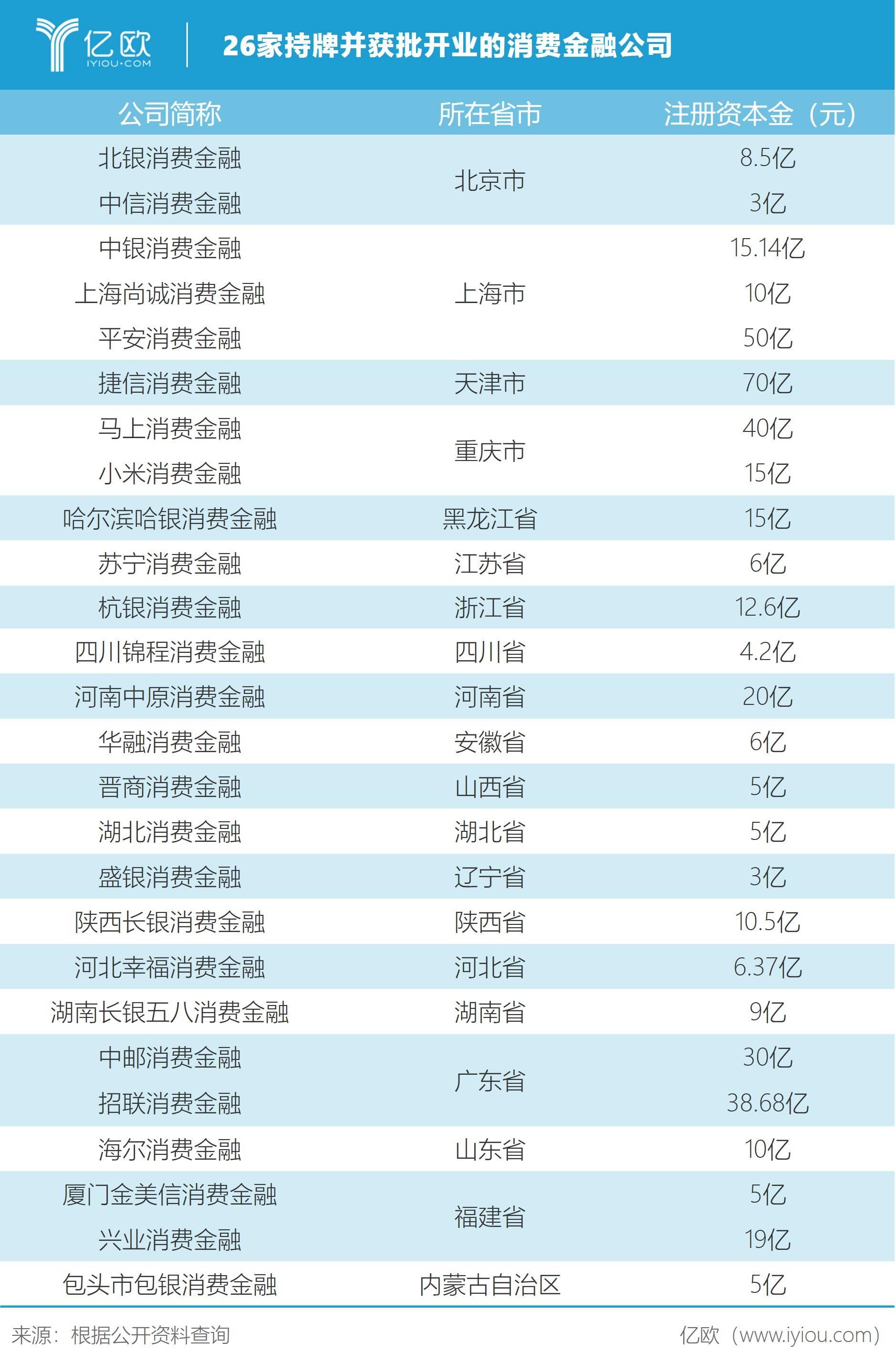 26家消费金融公司