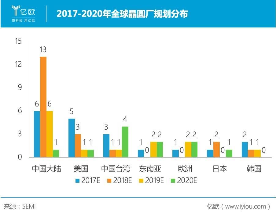 2017-2020年全球晶圆厂规划分布