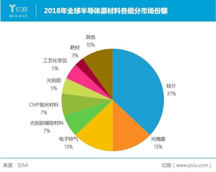 2018年全球半导体原材料各细分市场份额