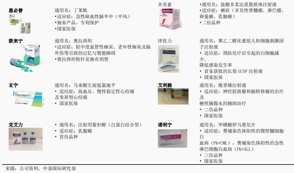 石药集团创新药板块主要产品介绍 来源:中泰国际研究部