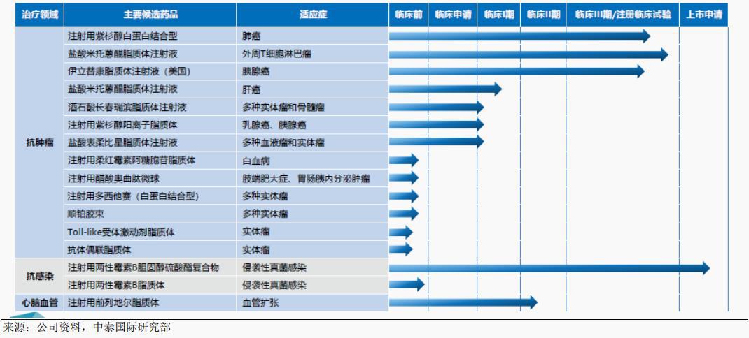 石药集团创新药板块新型制剂研发进度 来源:中泰国际研究部
