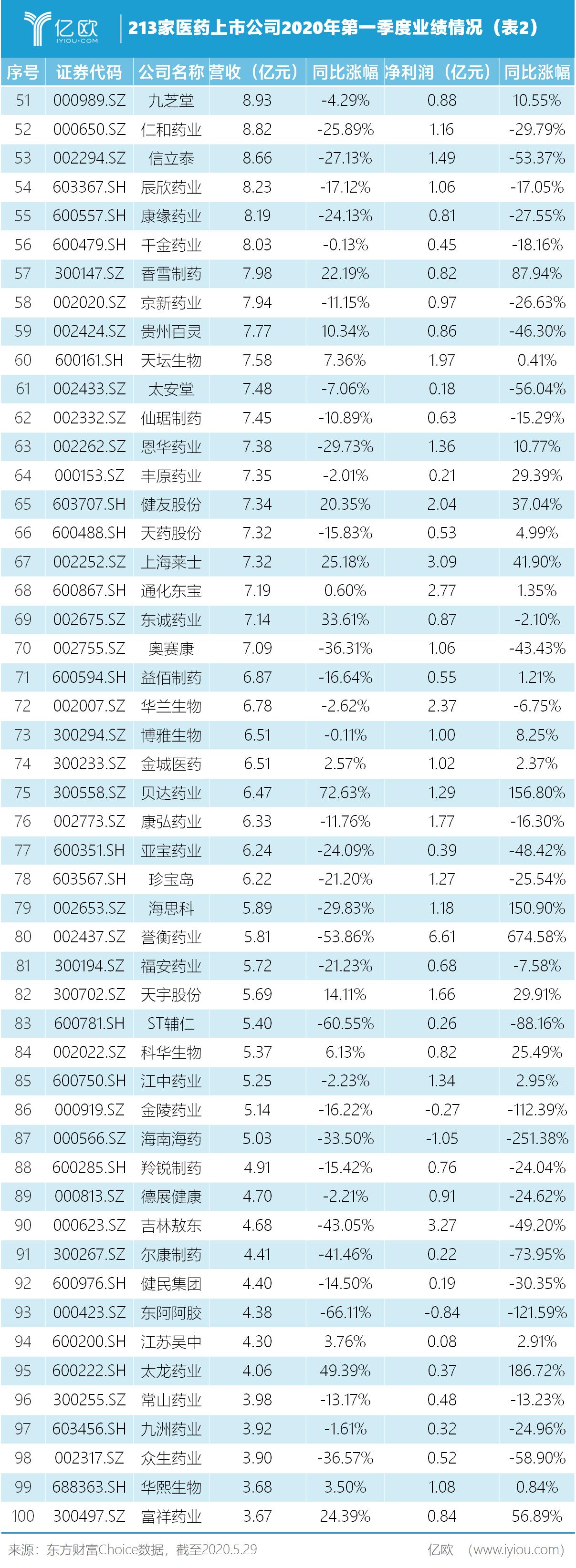 213家医药上市公司2020年第一季度业绩情况(外2)