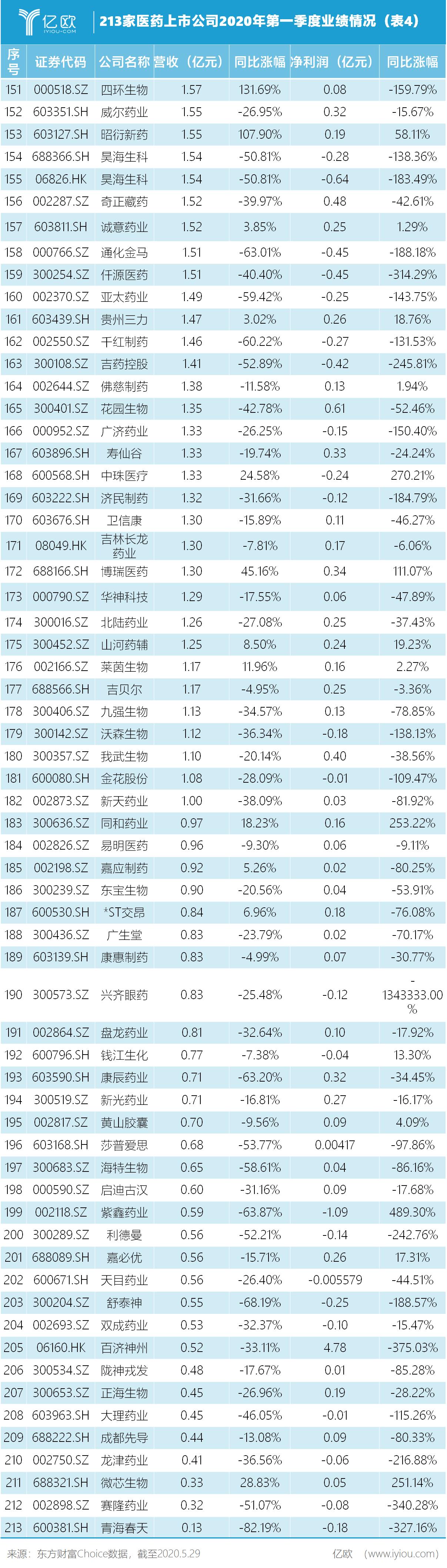 213家医药上市公司2020年第一季度业绩情况(外4)