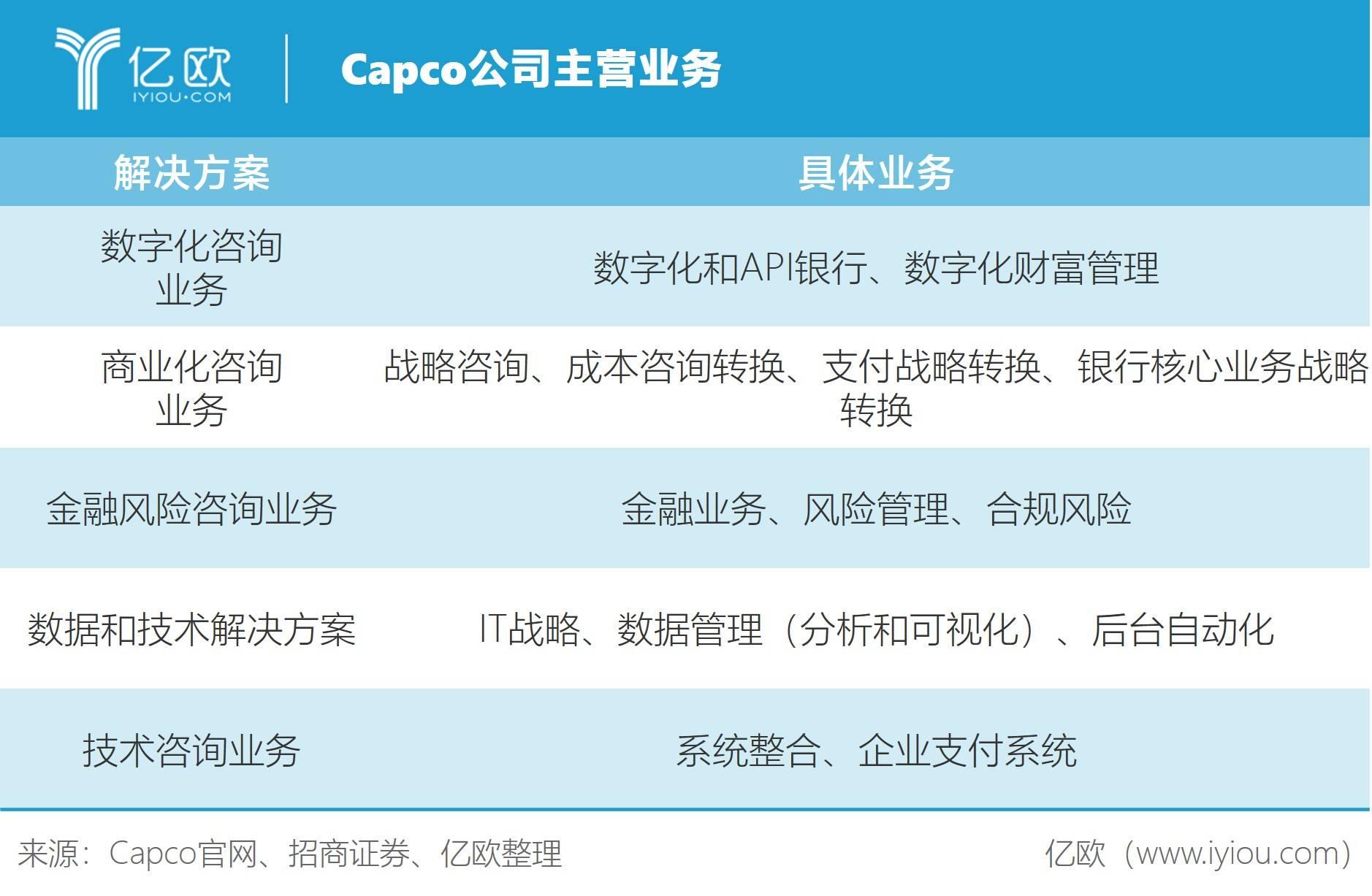 Capco公司主营业务