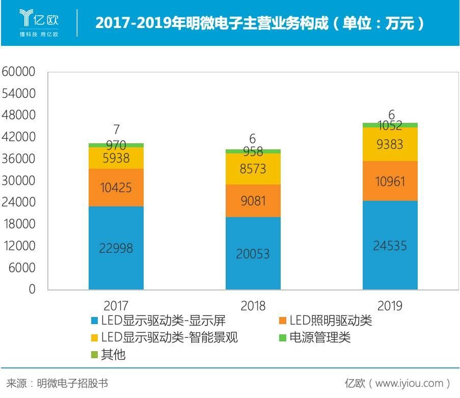 2017-2019年明微电子主营业务构成