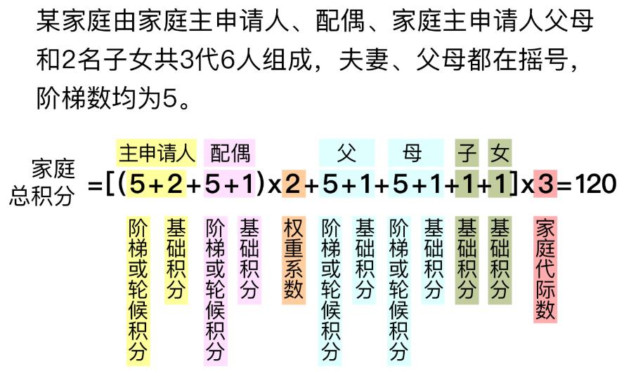 家庭总积分计算公式