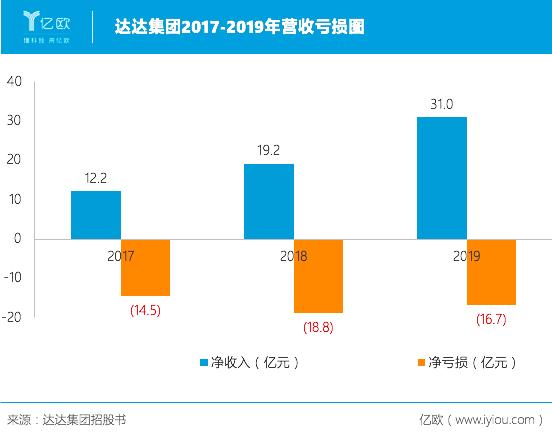 达达集团2017-2019年营收亏损图.png