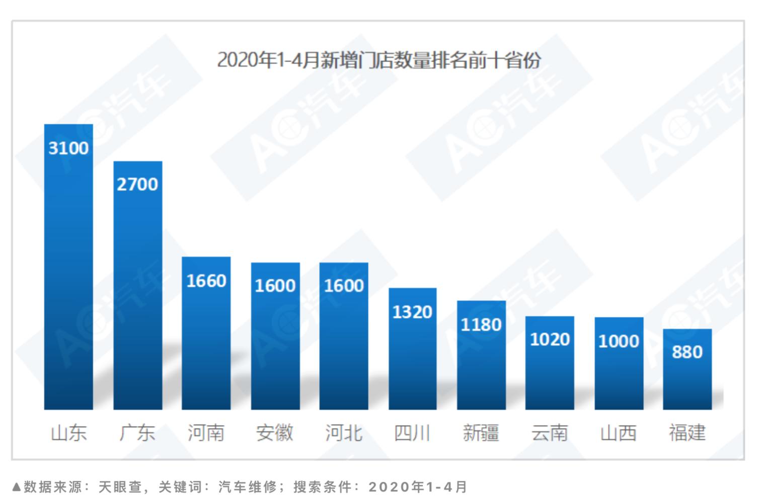 2020年1-4月新添门店数目排名前十省份(一)