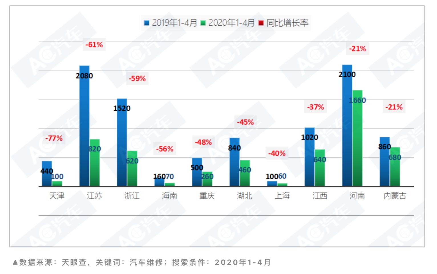 2020年1-4月新添门店数目排名前十省份(二)