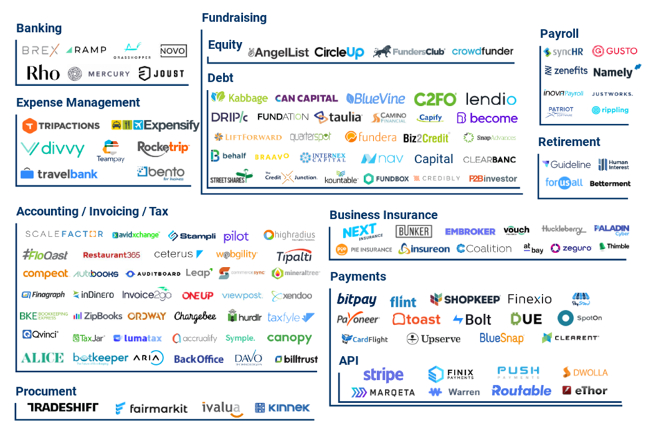 金融科技生态图谱