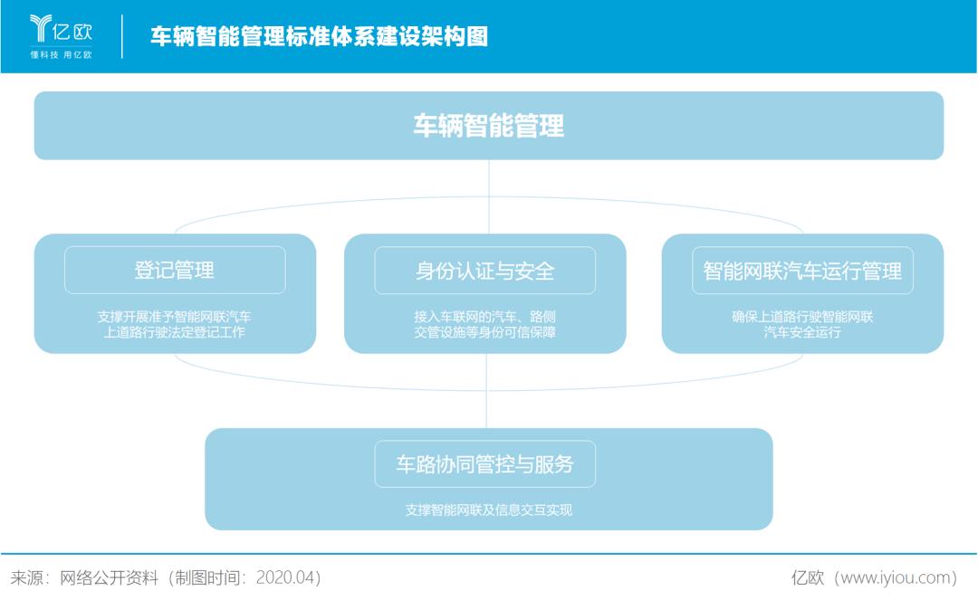 车辆智能管理标准体系建设架构图